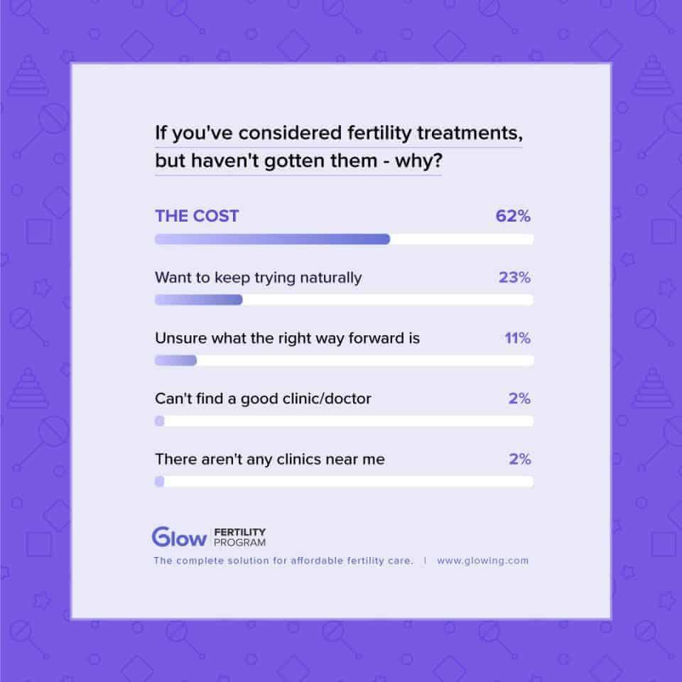 Glow Fertility