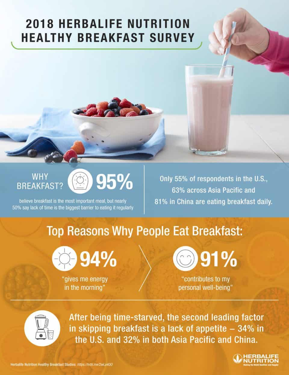 Herbalife Nutrition Healthy Breakfast Survey Infographic