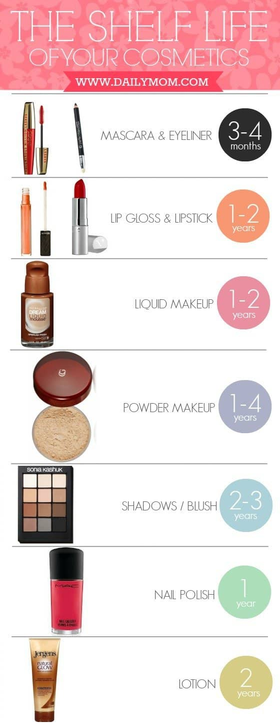 The Shelf Life Of Your Cosmetics 2 Daily Mom Parents Portal