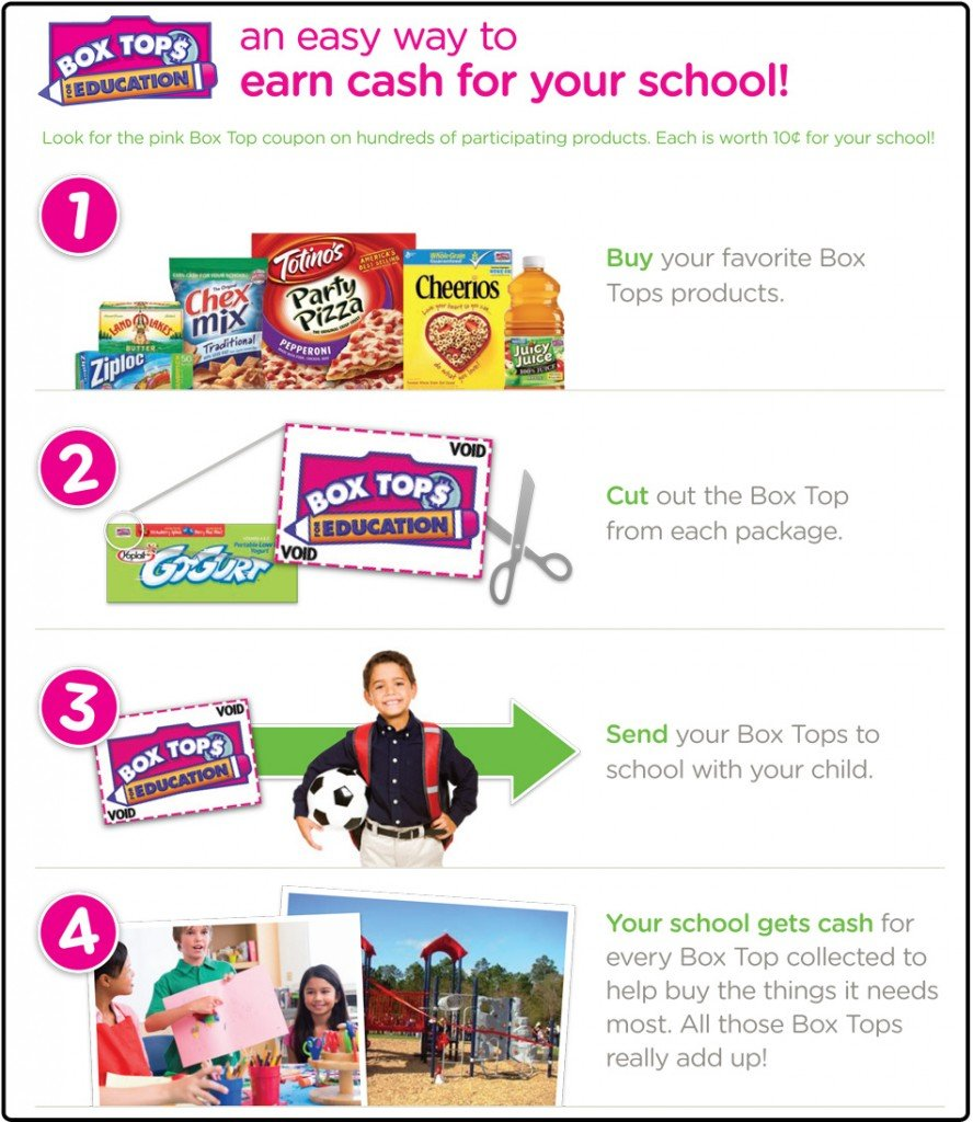 HOW TO: REDEEM YOUR BOX TOPS FOR EDUCATION 1 Daily Mom Parents Portal