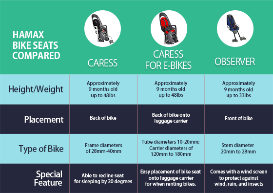 Bicycle Built for Two: Choosing the Right Bike Seat for Your Child 4 Daily Mom Parents Portal